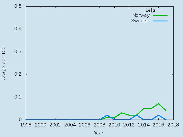 Name statistics for Leja(f)