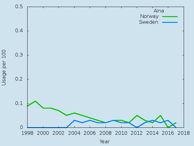 Name statistics for Aina(f)