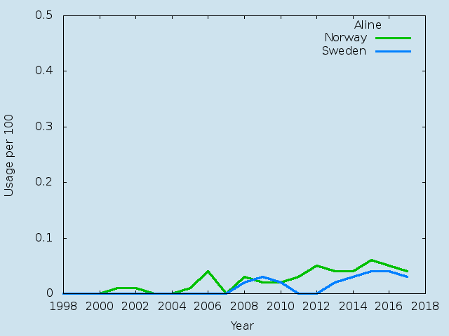 Name statistics for Aline(f)