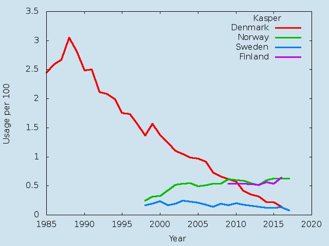 Name statistics for Kasper (m)