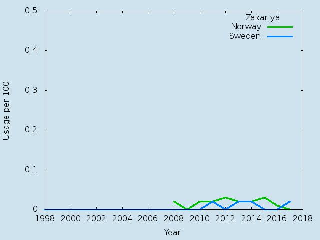 Name statistics for Zakariya (m)