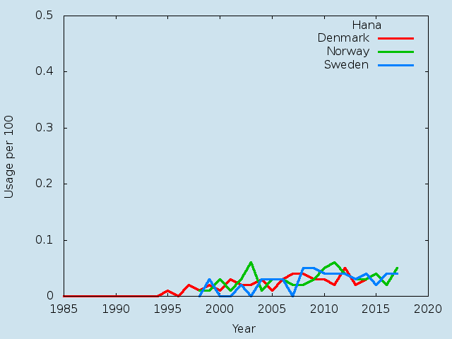 Name statistics for Hana (f)