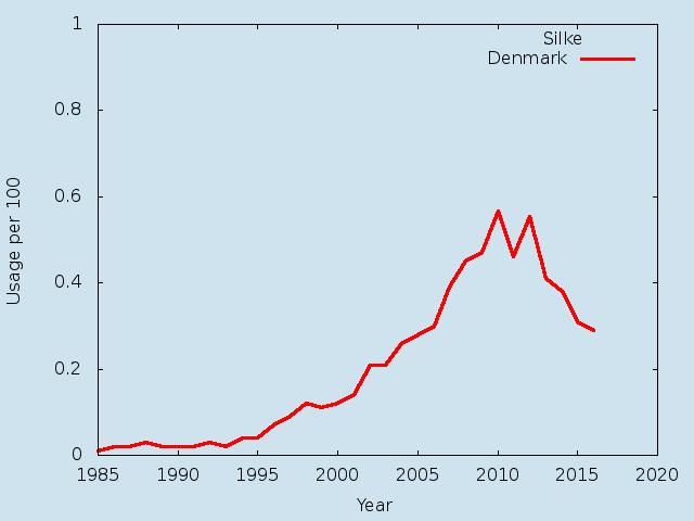 Name statistics for Silke (f)