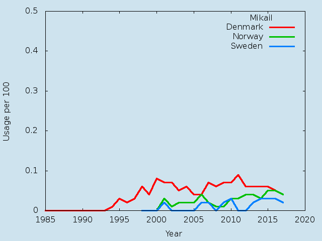 Name statistics for Mikail(m)