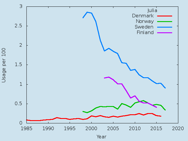 Name statistics for Julia(f)