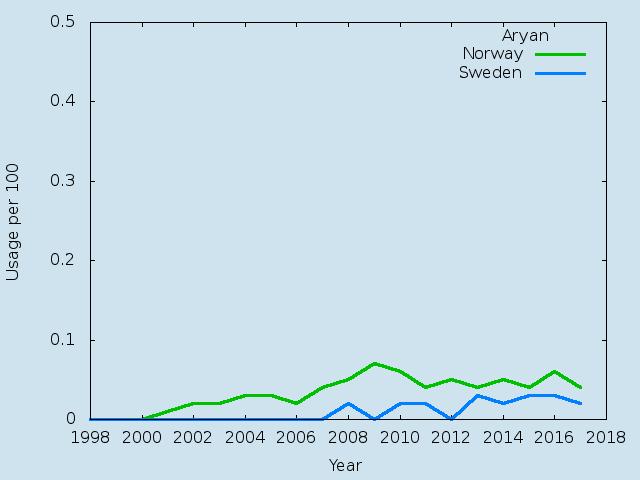 Name statistics for Aryan(m)