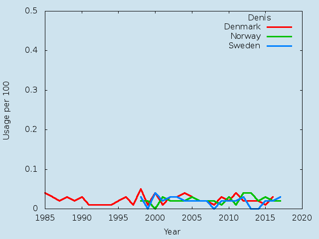 Name statistics for Denis(m)
