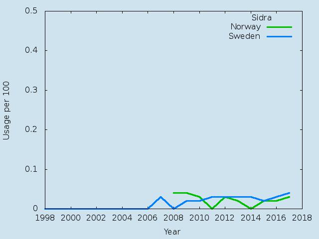 Name statistics for Sidra (f)