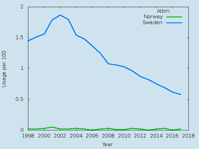 Name statistics for Albin(m)