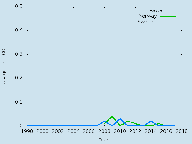 Name statistics for Rawan (f)