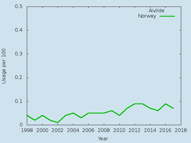 Name statistics for Alvilde(f)