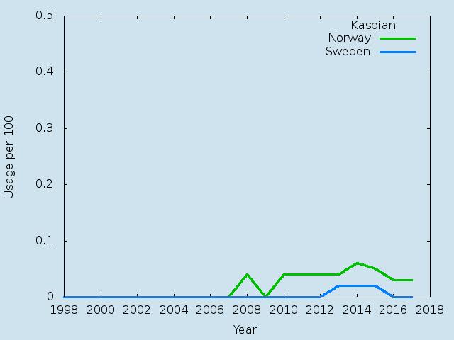Name statistics for Kaspian (m)