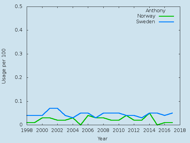Name statistics for Anthony(m)
