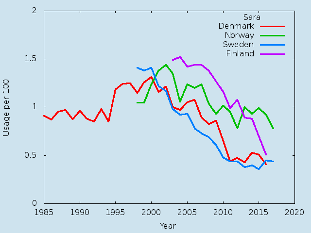 Name statistics for Sara(f)