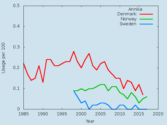 Name statistics for Annika (f)