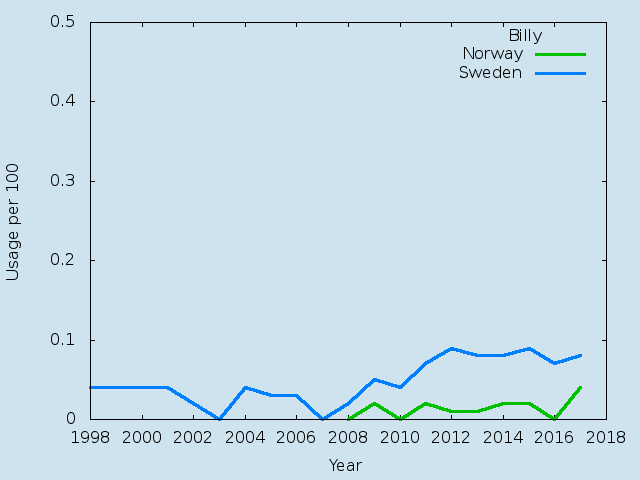 Name statistics for Billy (m)