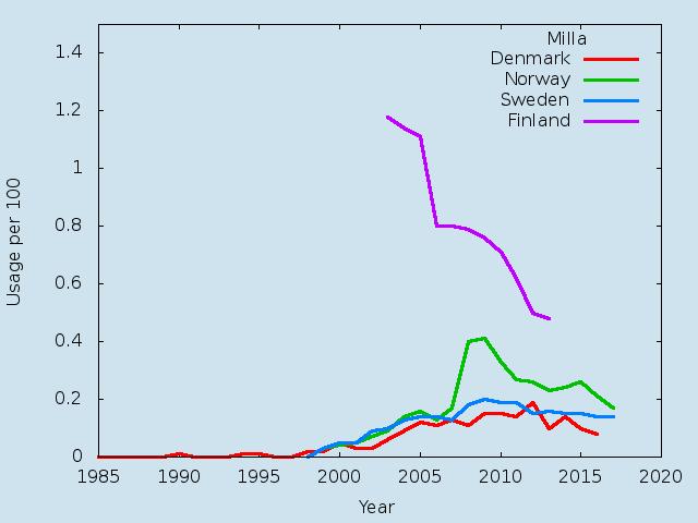 Name statistics for Milla(f)