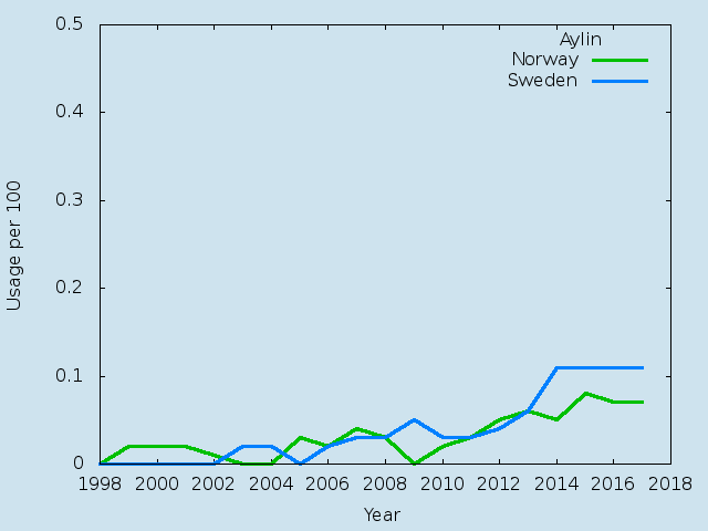 Name statistics for Aylin(f)
