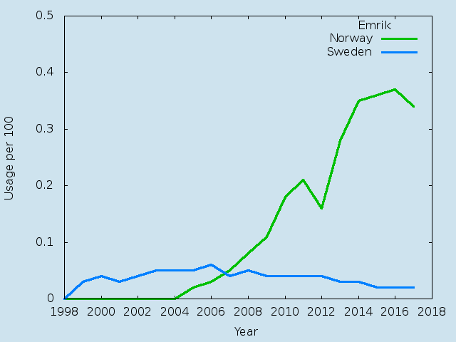 Name statistics for Emrik(m)