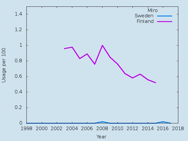 Name statistics for Miro (m)