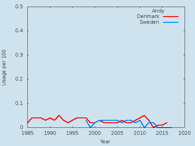 Name statistics for Andy(m)