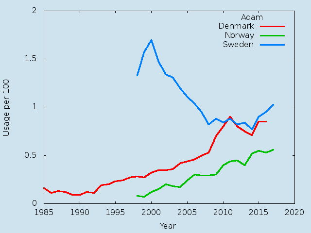 Name statistics for Adam(m)