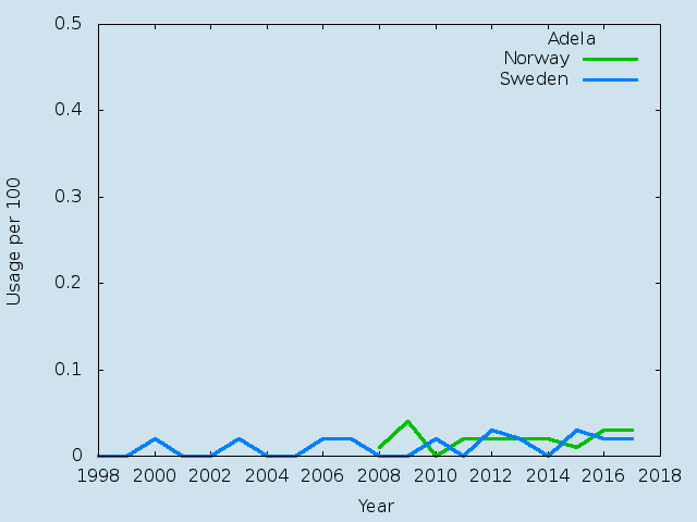 Name statistics for Adela(f)