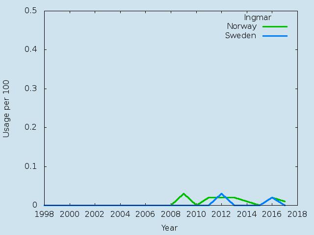 Name statistics for Ingmar(m)