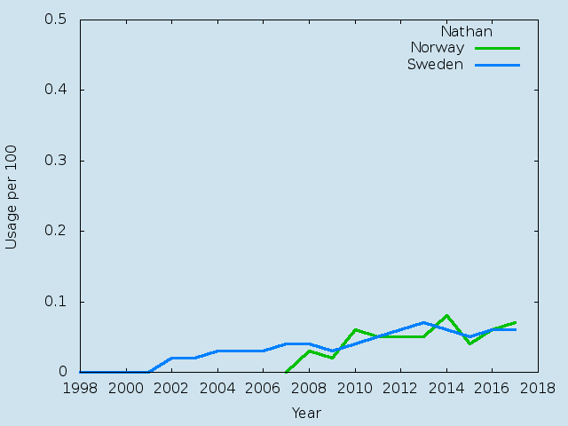 Name statistics for Nathan(m)
