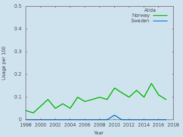 Name statistics for Alida(f)