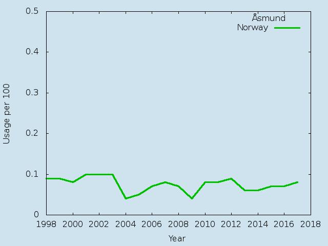 Name statistics for Åsmund(m)