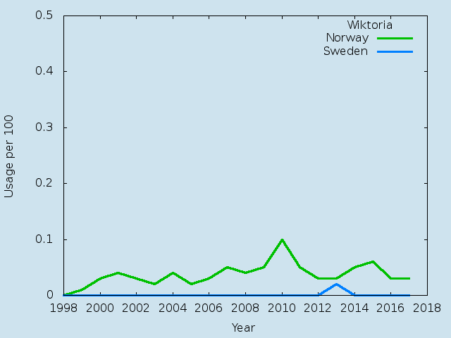 Name statistics for Wiktoria (f)