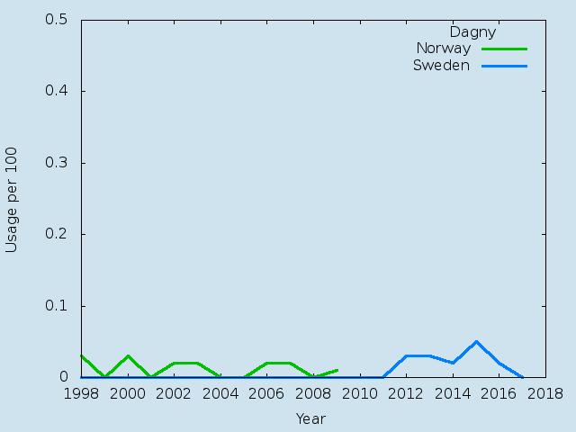 Name statistics for Dagny (f)