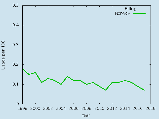 Name statistics for Erling(m)