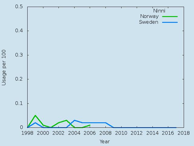 Name statistics for Ninni(f)