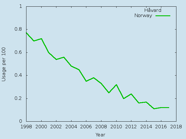 Name statistics for Håvard(m)