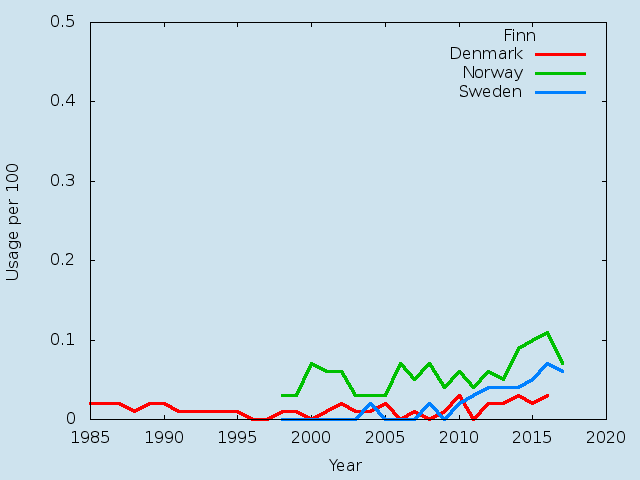 Name statistics for Finn(m)