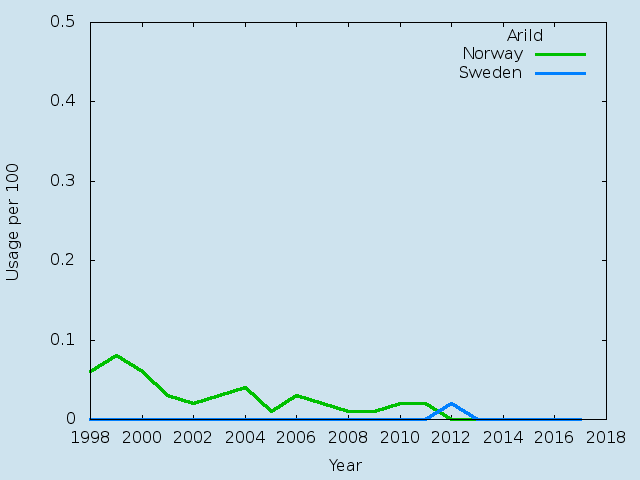 Name statistics for Arild(m)
