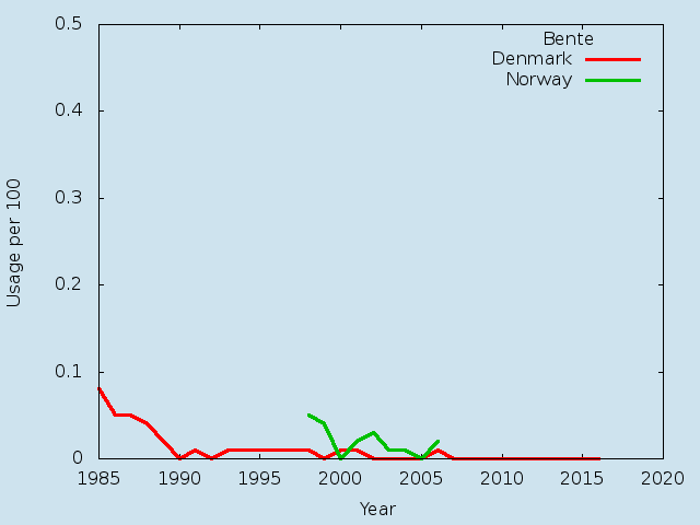 Name statistics for Bente(f)
