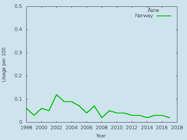 Name statistics for Åsne(f)
