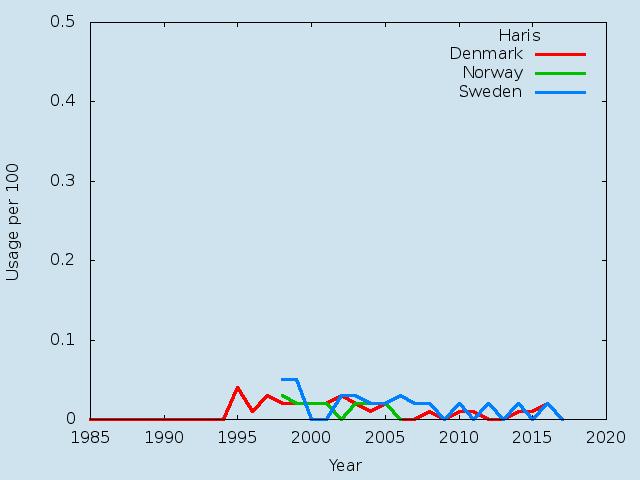 Name statistics for Haris (m)