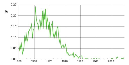 Norwegian historic statistics for Osvald(m)