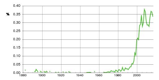Norwegian historic statistics for Casper (m)
