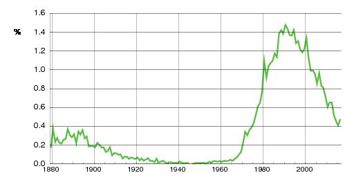 Norwegian historic statistics for Marius(m)