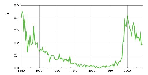 Norwegian historic statistics for Sivert (m)