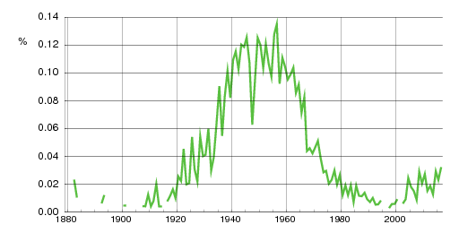 Norwegian historic statistics for Ulla(f)