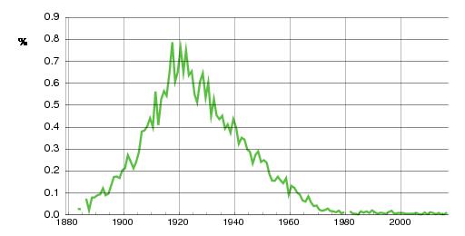 Norwegian historic statistics for Harry(m)