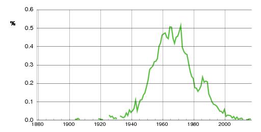 Norwegian historic statistics for Jørn(m)