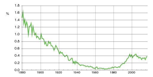 Norwegian historic statistics for Johanne(f)