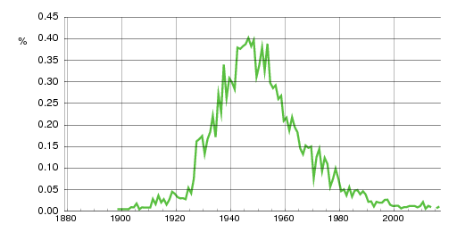 Norwegian historic statistics for Solfrid (f)